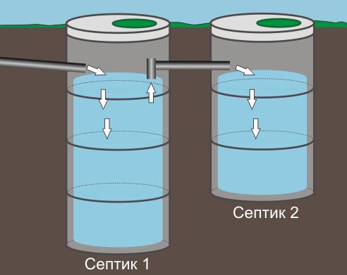 Пример переливного септика