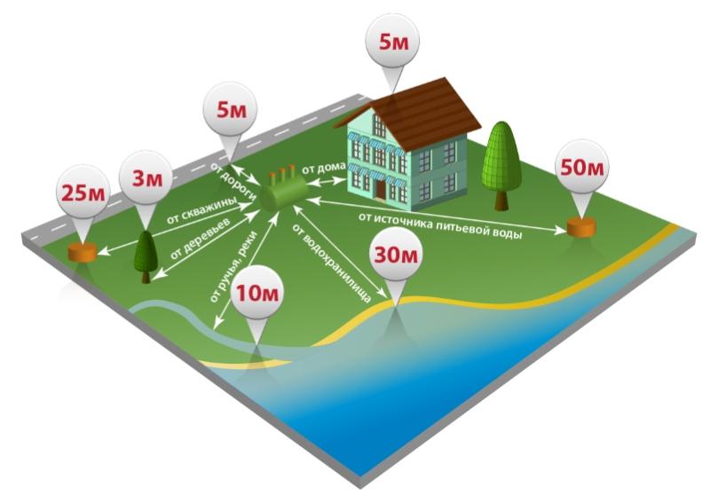 Базовая схема расположения септика на участке